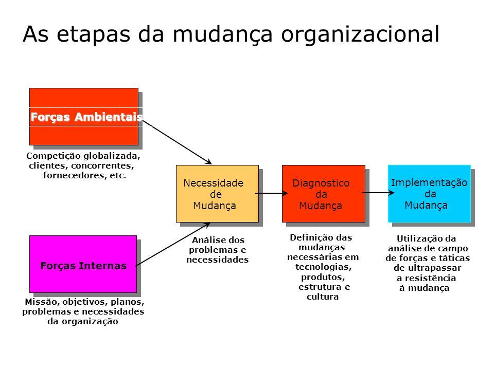 As etapas da mudança organizacional