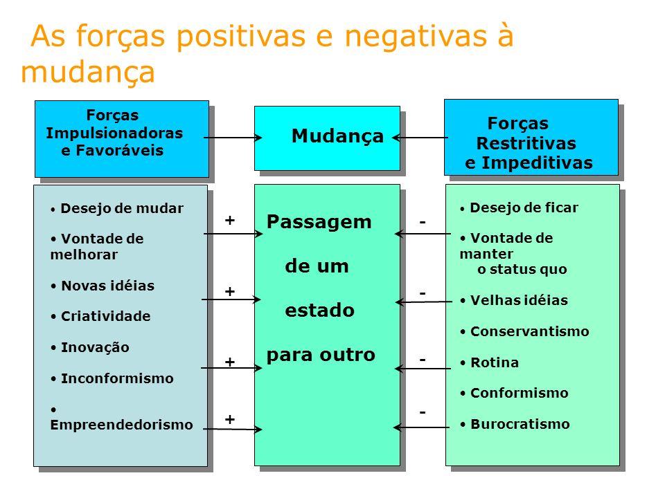 As forças positivas e negativas à mudança