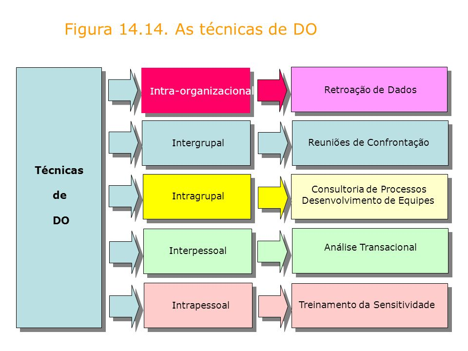 Figura As técnicas de DO