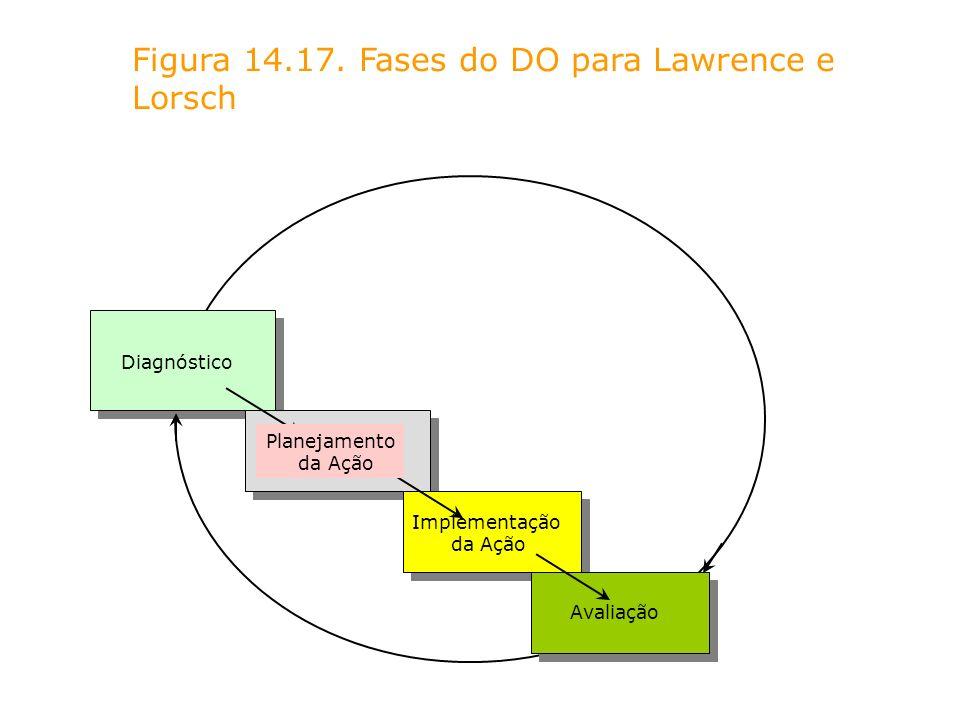 Figura 14.17. Fases do DO para Lawrence e Lorsch