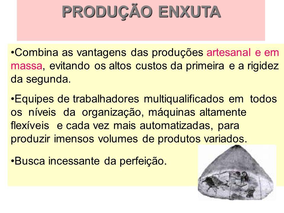 PRODUÇÃO ENXUTACombina as vantagens das produções artesanal e em massa, evitando os altos custos da primeira e a rigidez da segunda.