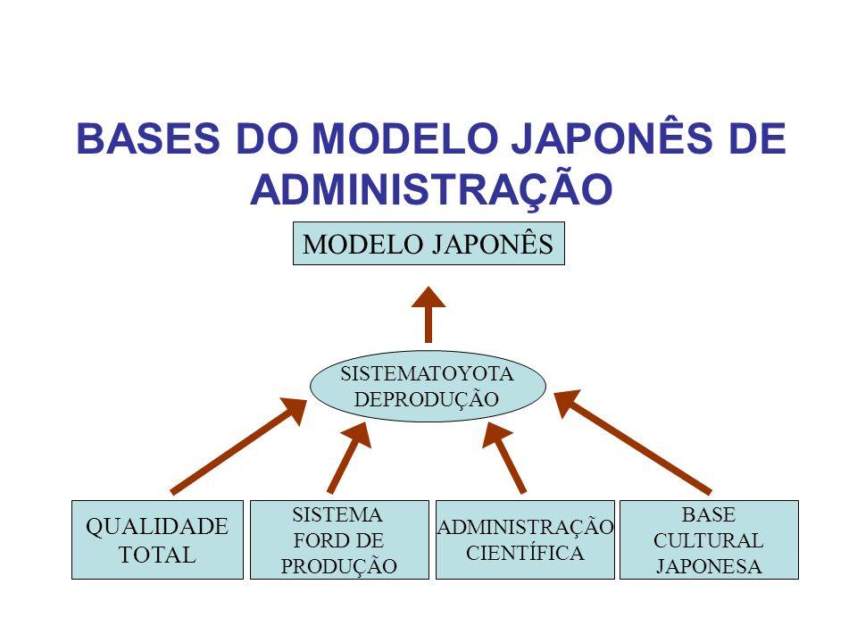 BASES DO MODELO JAPONÊS DE ADMINISTRAÇÃO