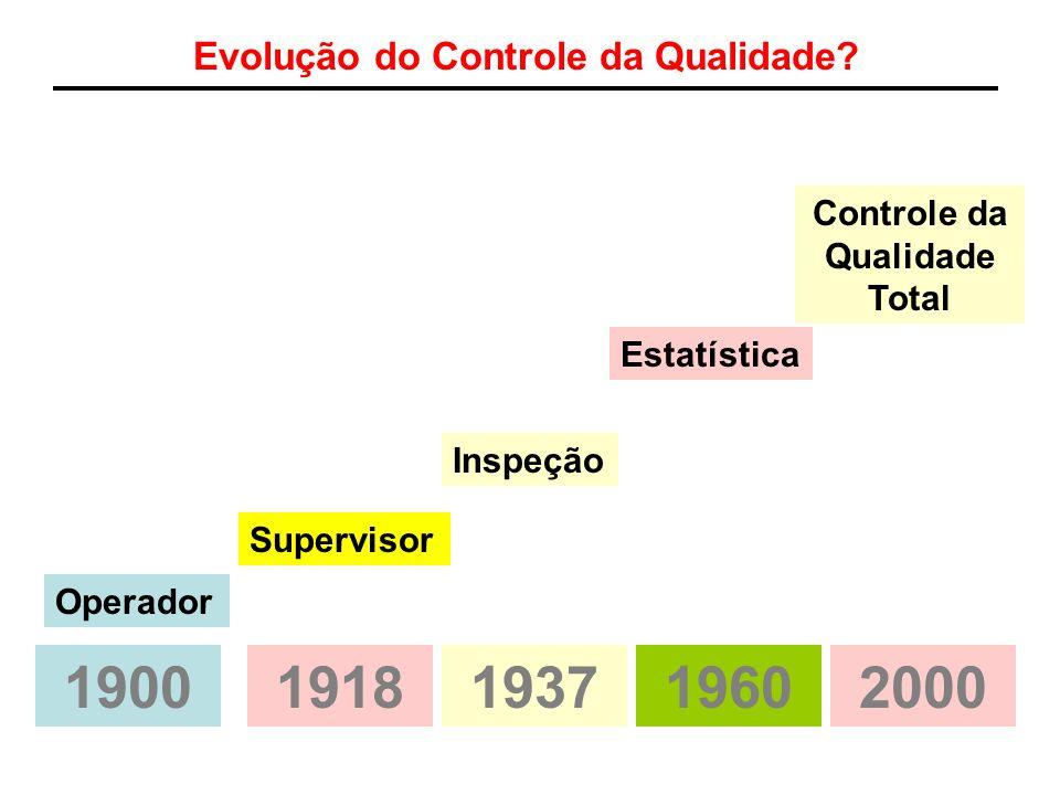 Evolução do Controle da Qualidade Controle da Qualidade Total