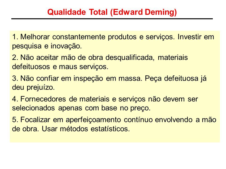 Qualidade Total (Edward Deming)