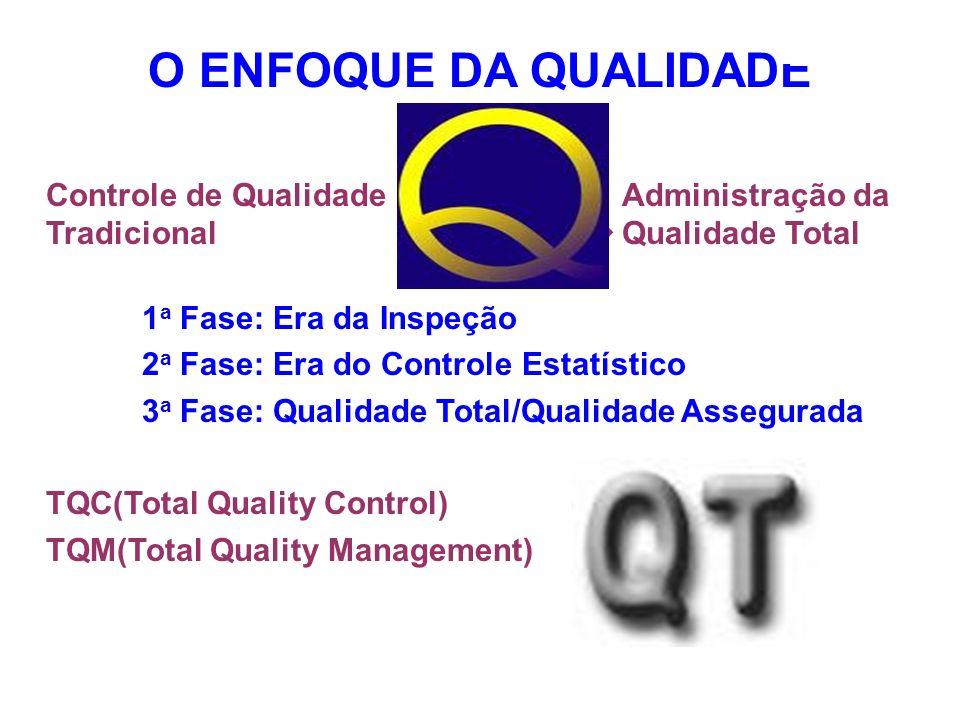 O ENFOQUE DA QUALIDADEControle de Qualidade Administração da Tradicional ----------------- Qualidade Total.