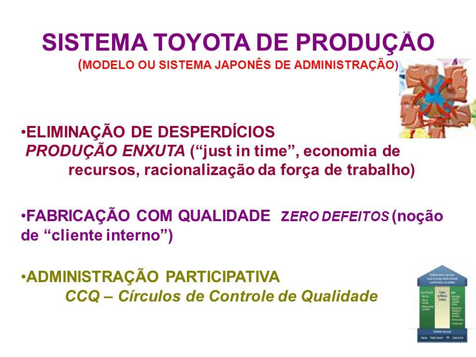 SISTEMA TOYOTA DE PRODUÇÃO (MODELO OU SISTEMA JAPONÊS DE ADMINISTRAÇÃO)