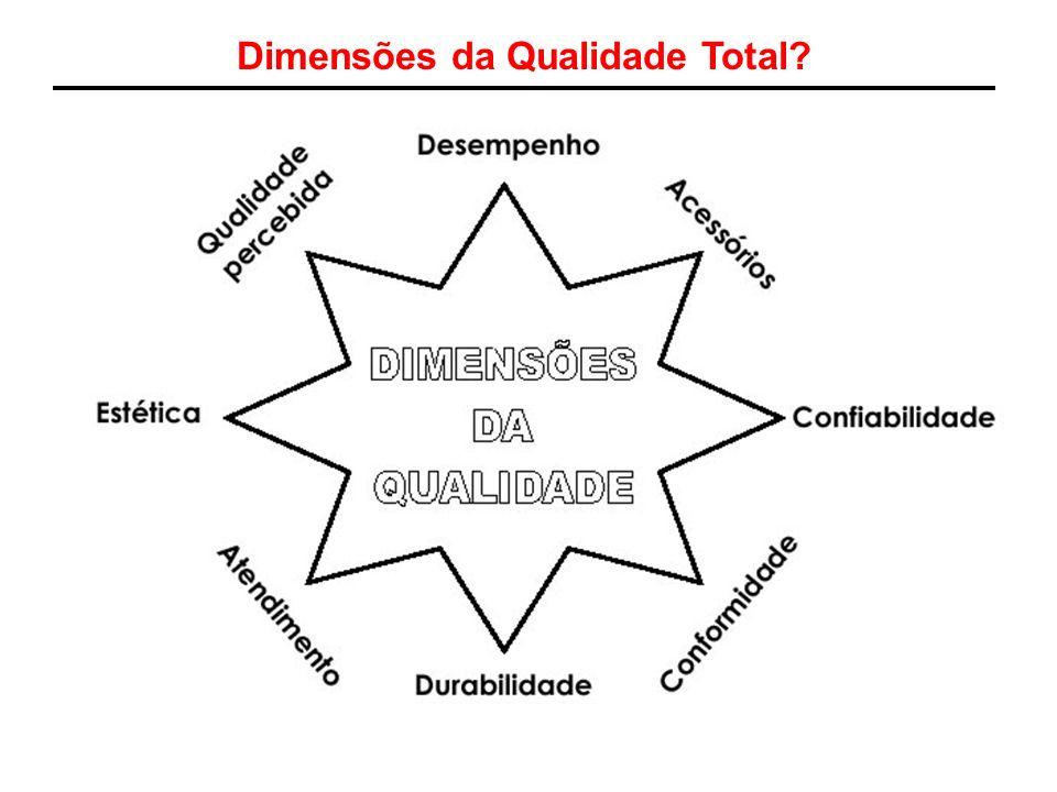 Dimensões da Qualidade Total