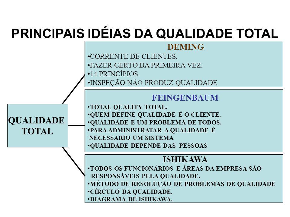 PRINCIPAIS IDÉIAS DA QUALIDADE TOTAL