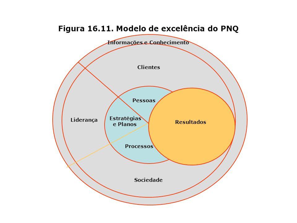 Figura 16.11. Modelo de excelência do PNQ