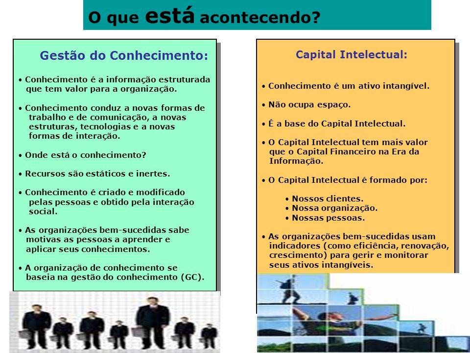 O que está acontecendo Gestão do Conhecimento: Capital Intelectual: