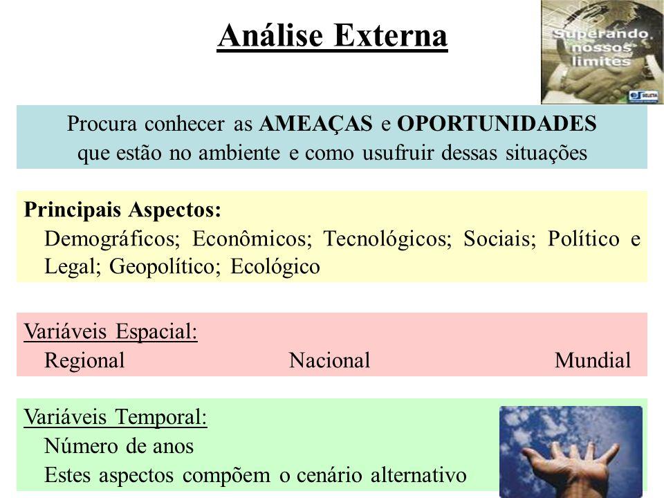 Análise Externa Procura conhecer as AMEAÇAS e OPORTUNIDADES