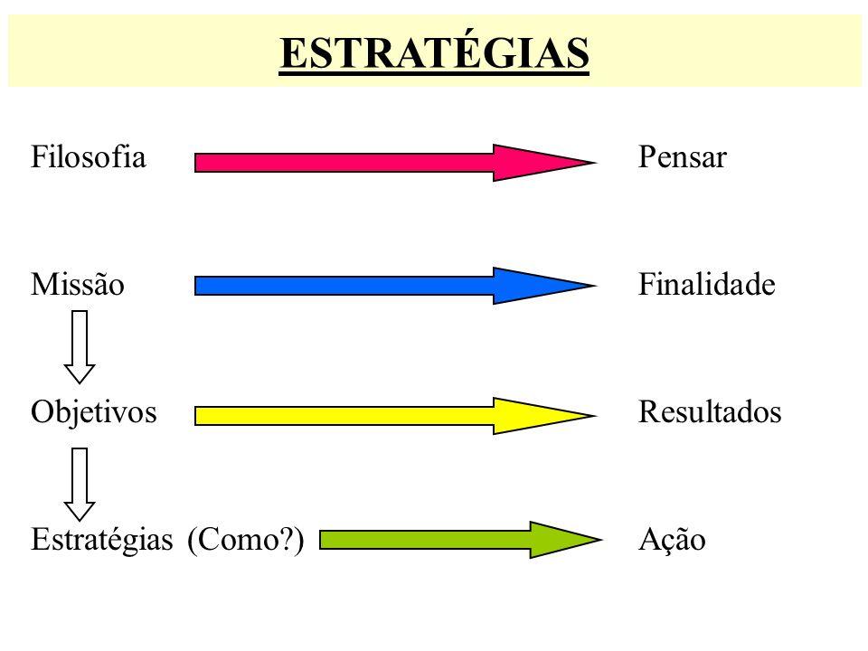 ESTRATÉGIAS Filosofia Pensar Missão Finalidade Objetivos Resultados