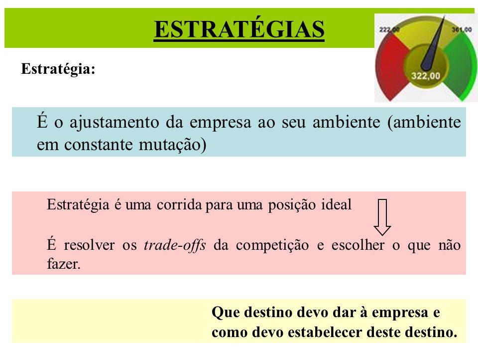 ESTRATÉGIASEstratégia: É o ajustamento da empresa ao seu ambiente (ambiente em constante mutação) Estratégia é uma corrida para uma posição ideal.