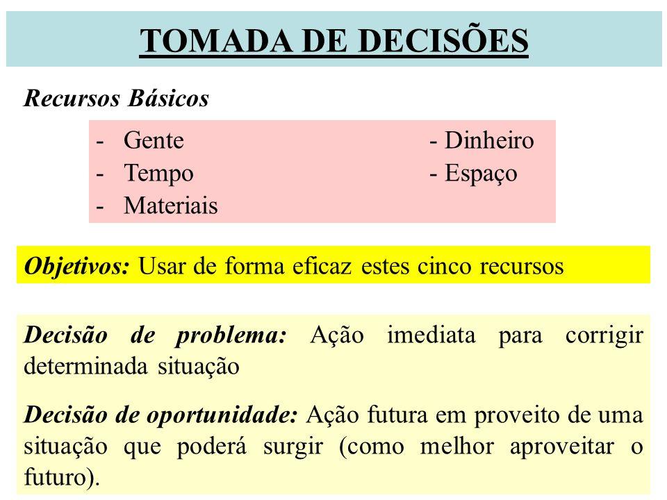 TOMADA DE DECISÕES Recursos Básicos Gente - Dinheiro Tempo - Espaço