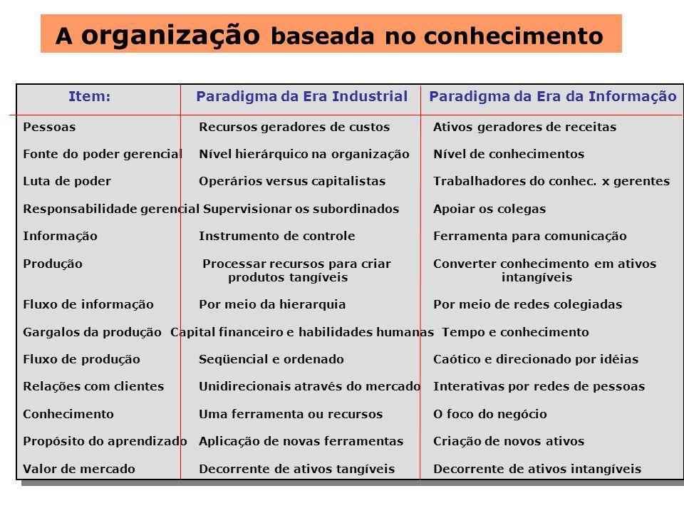 A organização baseada no conhecimento