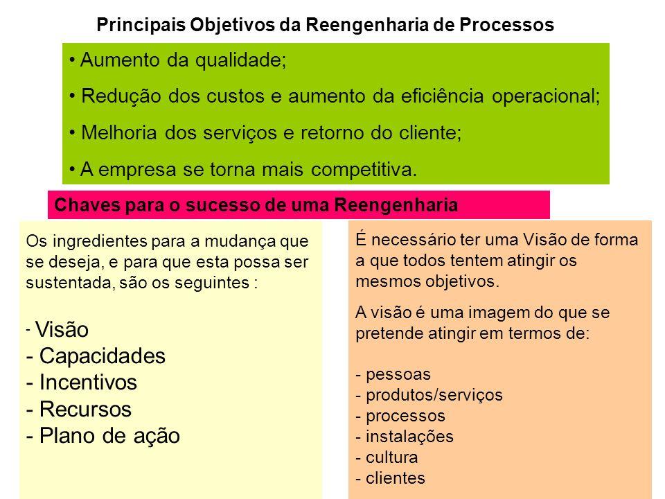 Principais Objetivos da Reengenharia de Processos