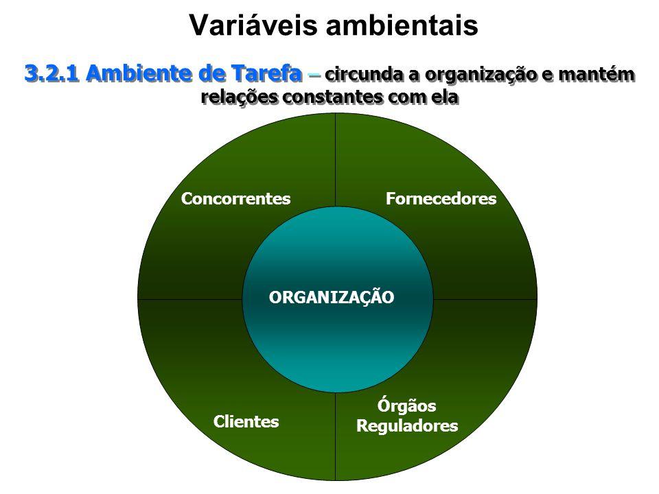 Variáveis ambientais3.2.1 Ambiente de Tarefa – circunda a organização e mantém relações constantes com ela.