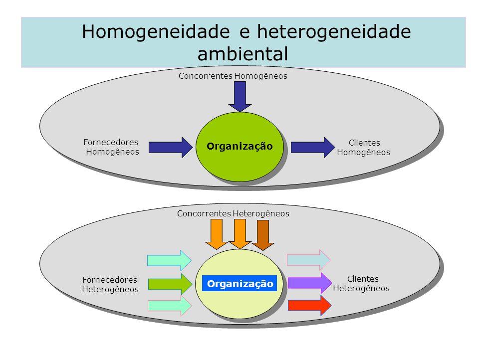 Homogeneidade e heterogeneidade ambiental