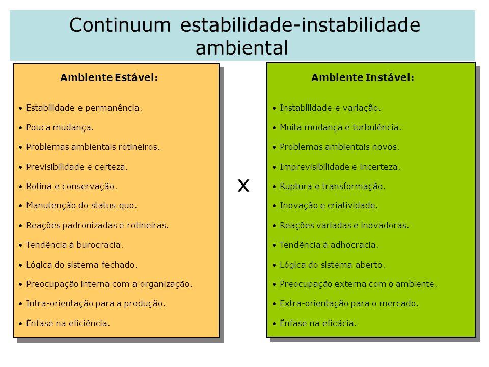 Continuum estabilidade-instabilidade ambiental