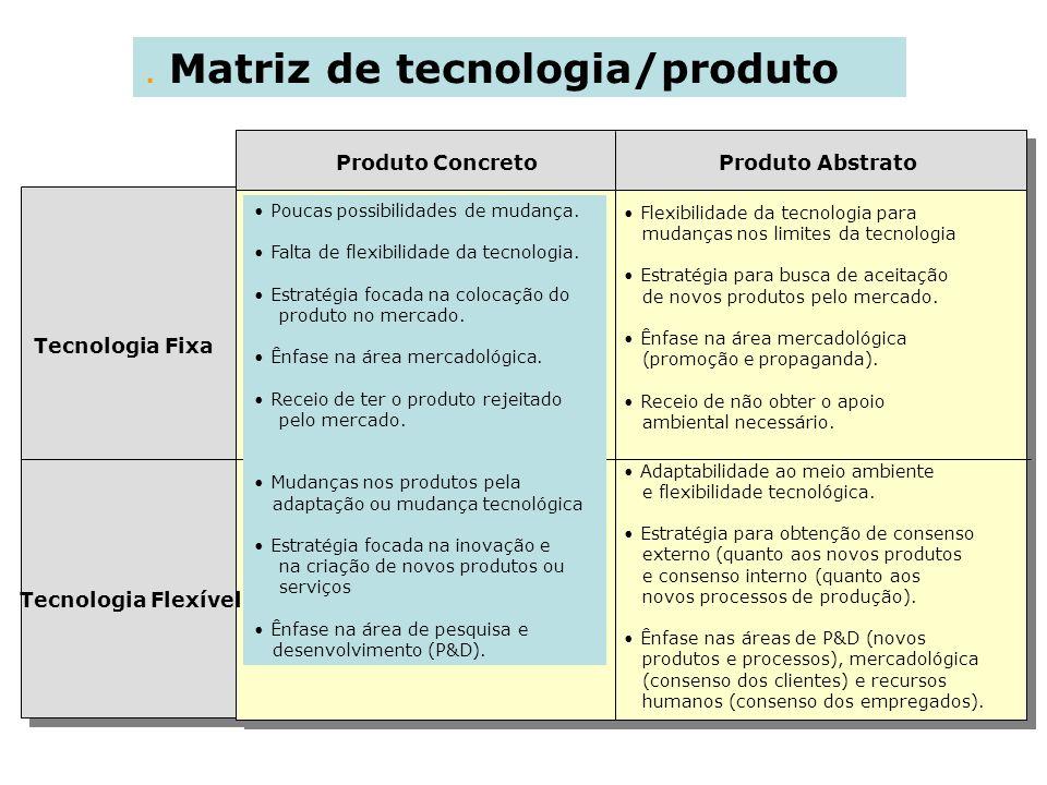 . Matriz de tecnologia/produto