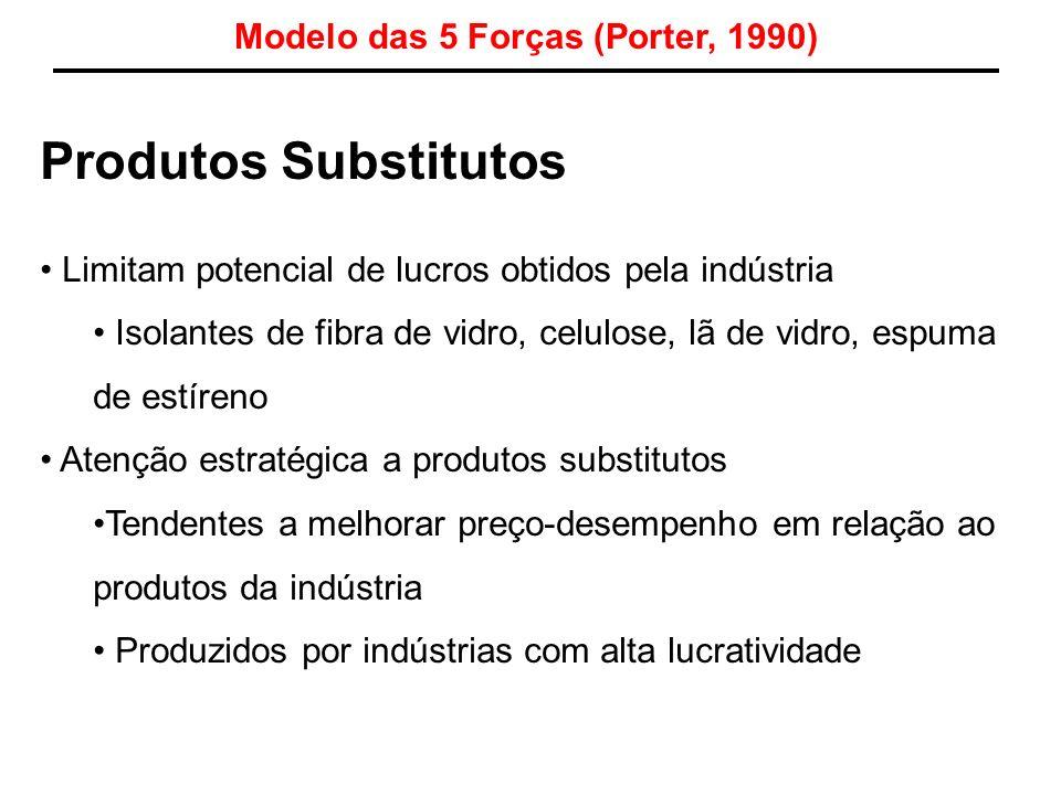 Modelo das 5 Forças (Porter, 1990)