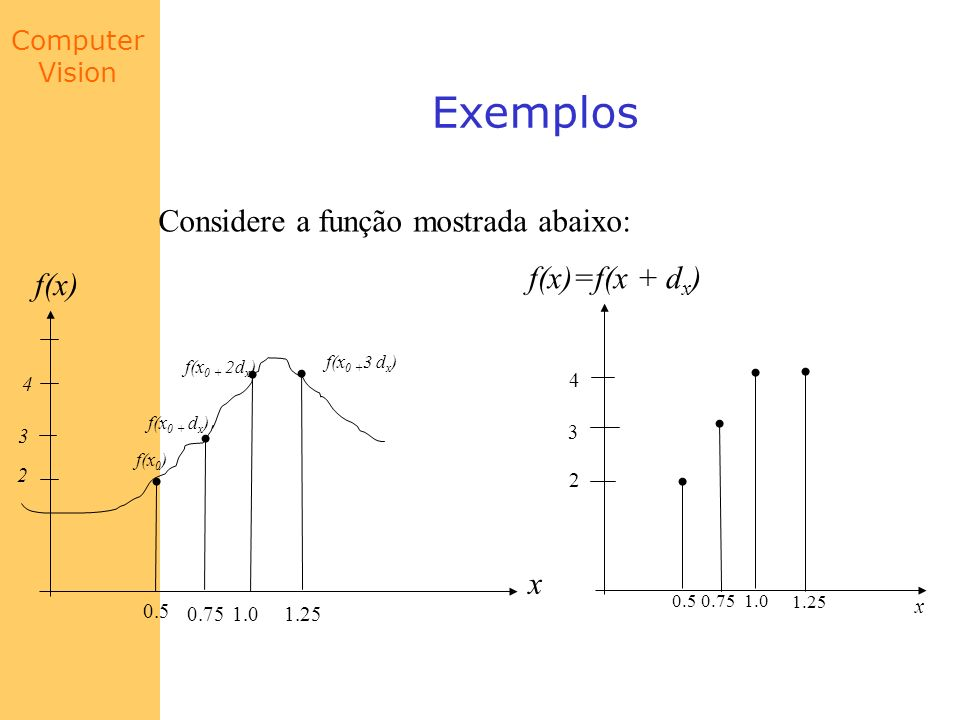 Exemplos Considere a função mostrada abaixo: f(x)=f(x + dx) f(x) x 0.5