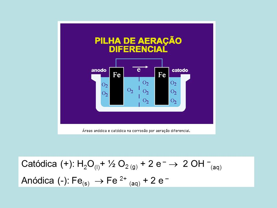 Catódica (+): H2O(l)+ ½ O2 (g) + 2 e –  2 OH –(aq)