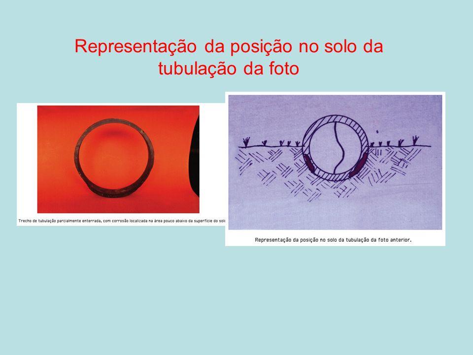 Representação da posição no solo da tubulação da foto