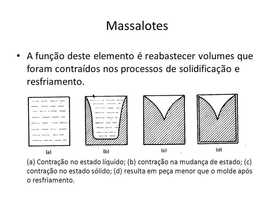 Massalotes A função deste elemento é reabastecer volumes que foram contraídos nos processos de solidificação e resfriamento.