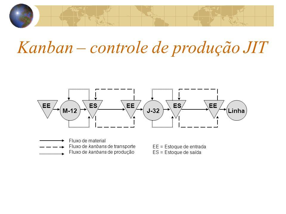 Kanban – controle de produção JIT