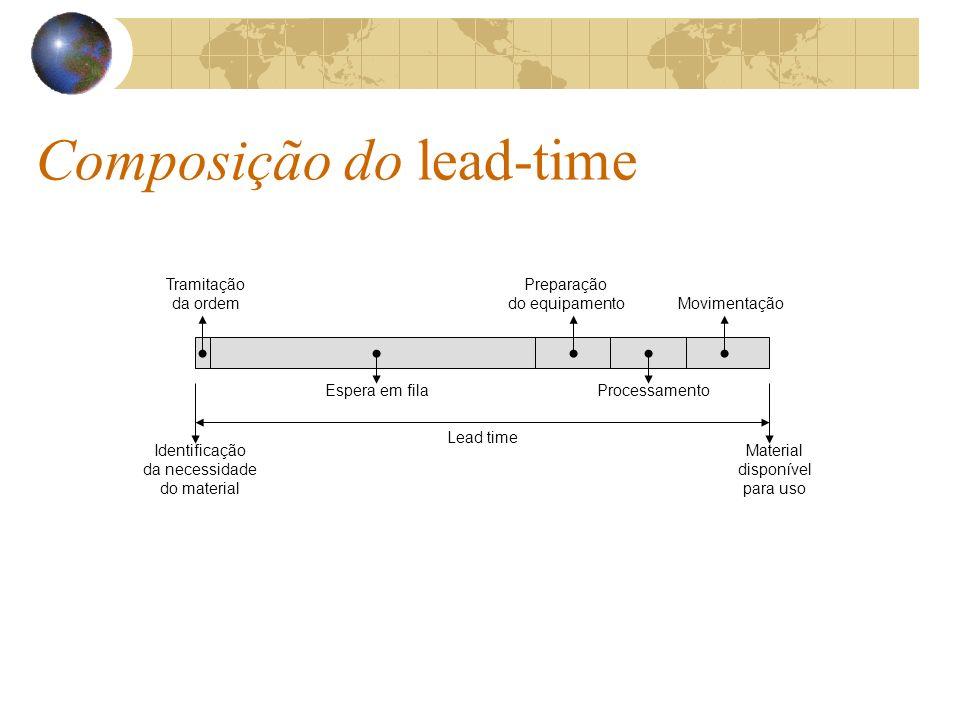Composição do lead-time
