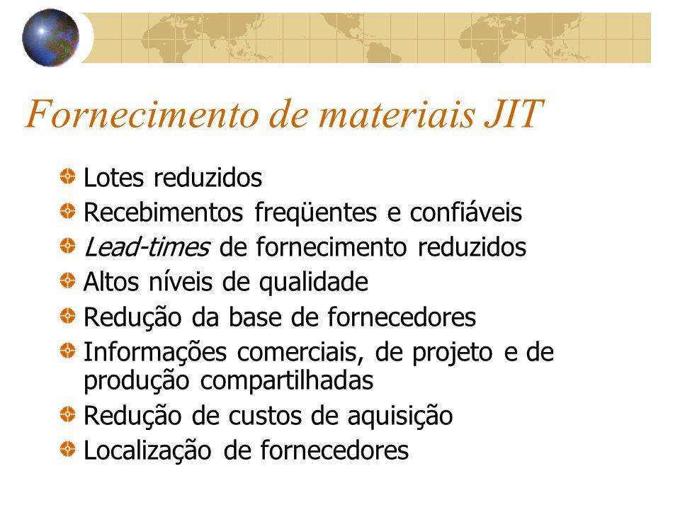 Fornecimento de materiais JIT