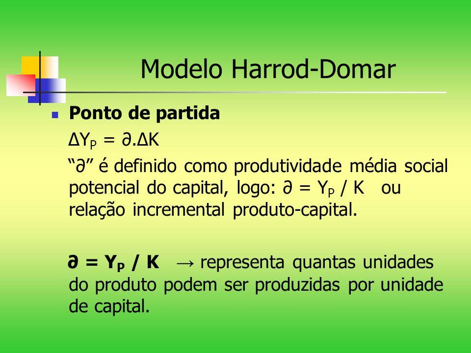 Modelo Harrod-Domar Ponto de partida ∆YP = ∂.∆K