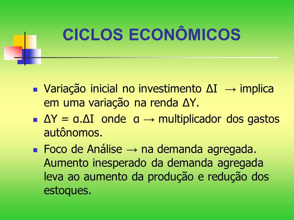 CICLOS ECONÔMICOS Variação inicial no investimento ∆I → implica em uma variação na renda ∆Y.