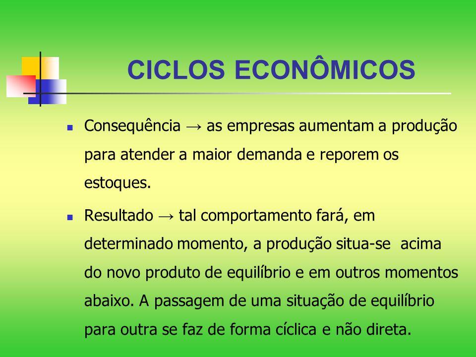 CICLOS ECONÔMICOS Consequência → as empresas aumentam a produção para atender a maior demanda e reporem os estoques.