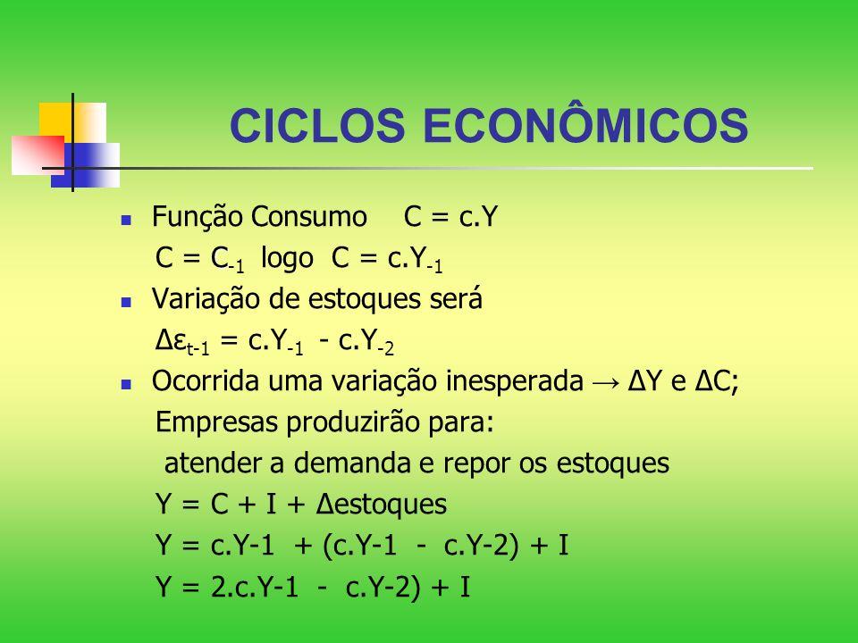 CICLOS ECONÔMICOS Função Consumo C = c.Y C = C-1 logo C = c.Y-1