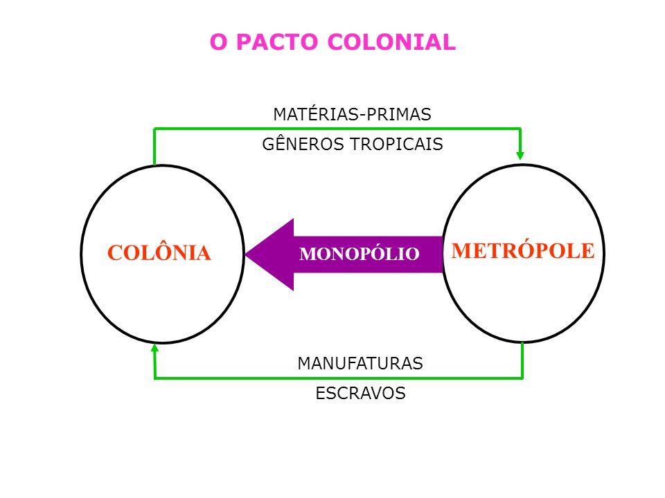 O PACTO COLONIAL COLÔNIA METRÓPOLE MONOPÓLIO MATÉRIAS-PRIMAS
