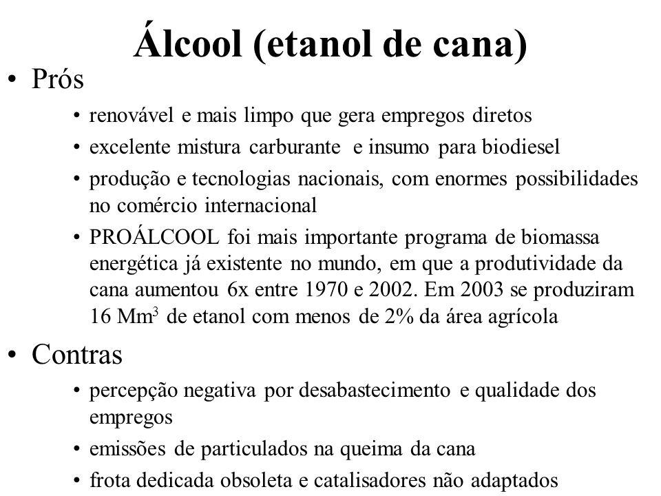 Álcool (etanol de cana)