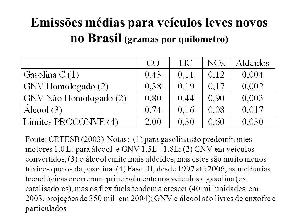 Emissões médias para veículos leves novos no Brasil (gramas por quilometro)