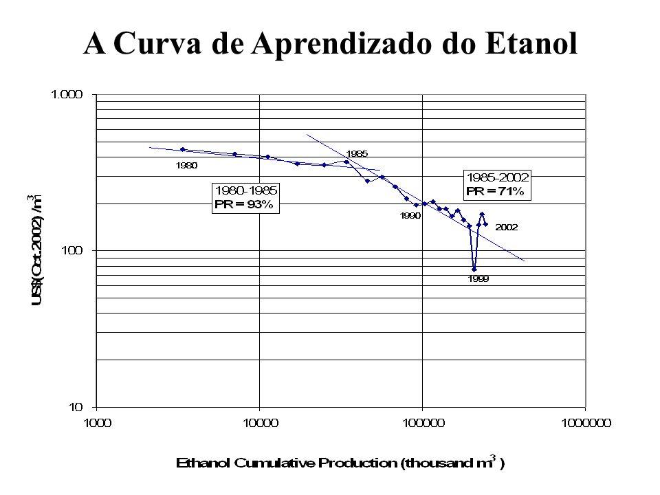 A Curva de Aprendizado do Etanol