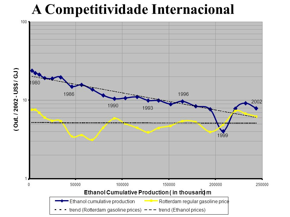 A Competitividade Internacional
