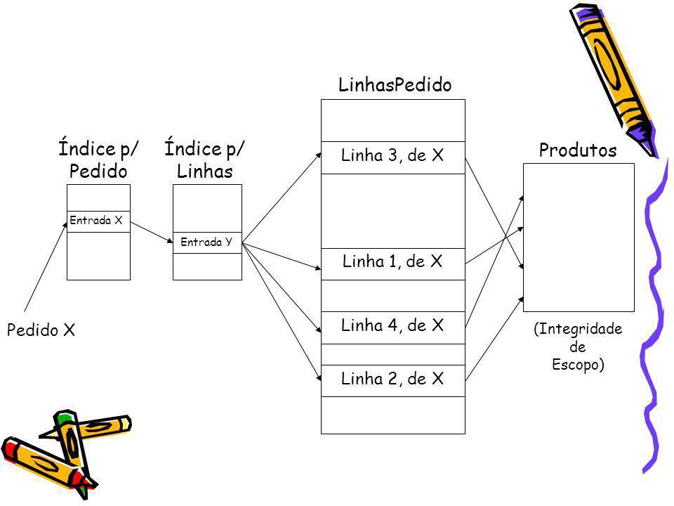 LinhasPedido Índice p/ Pedido Índice p/ Linhas Produtos Linha 3, de X