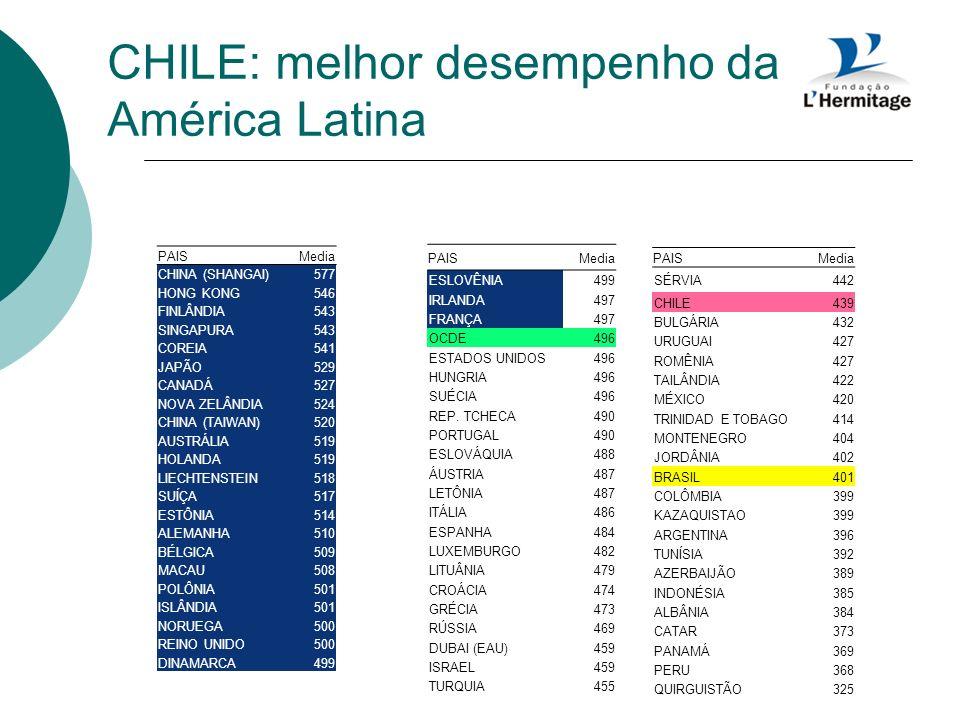 CHILE: melhor desempenho da América Latina