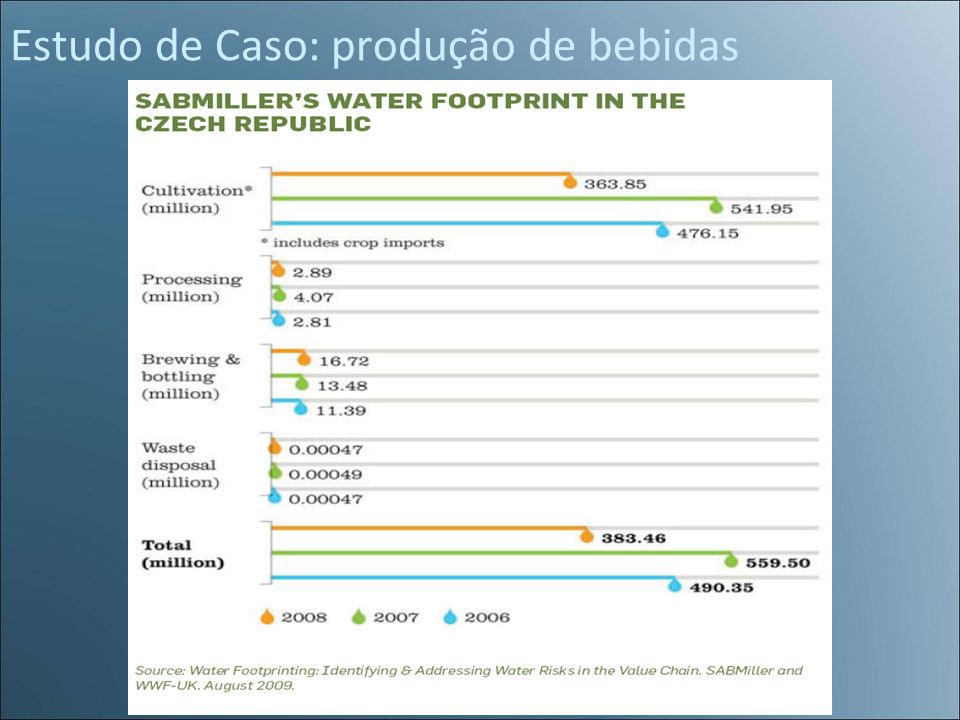 Estudo de Caso: produção de bebidas