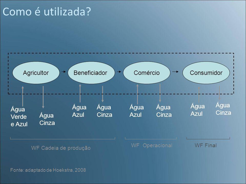 Como é utilizada Agricultor Beneficiador Comércio Consumidor Água