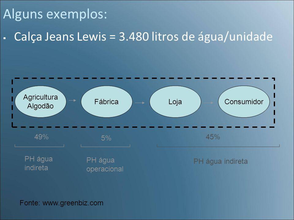 Alguns exemplos: Calça Jeans Lewis = 3.480 litros de água/unidade