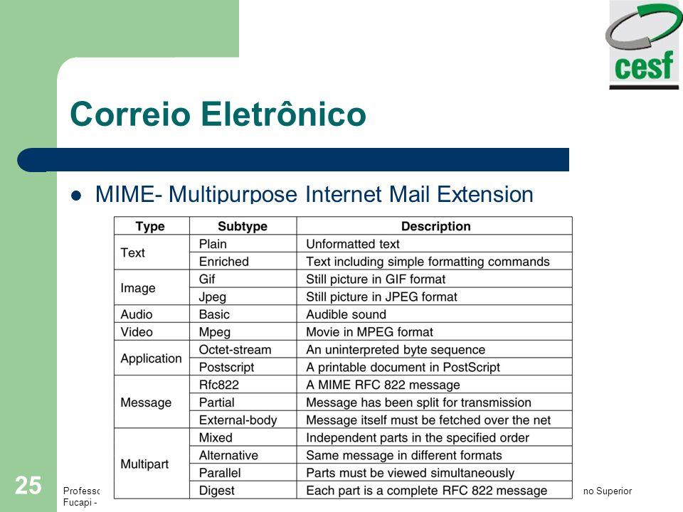 Correio Eletrônico MIME- Multipurpose Internet Mail Extension
