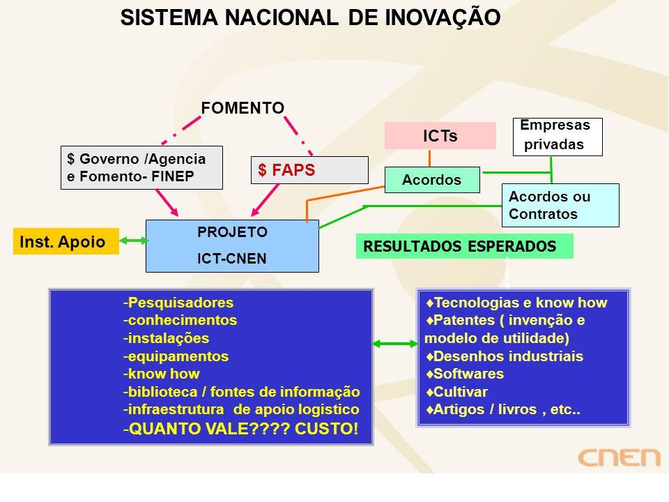 SISTEMA NACIONAL DE INOVAÇÃO