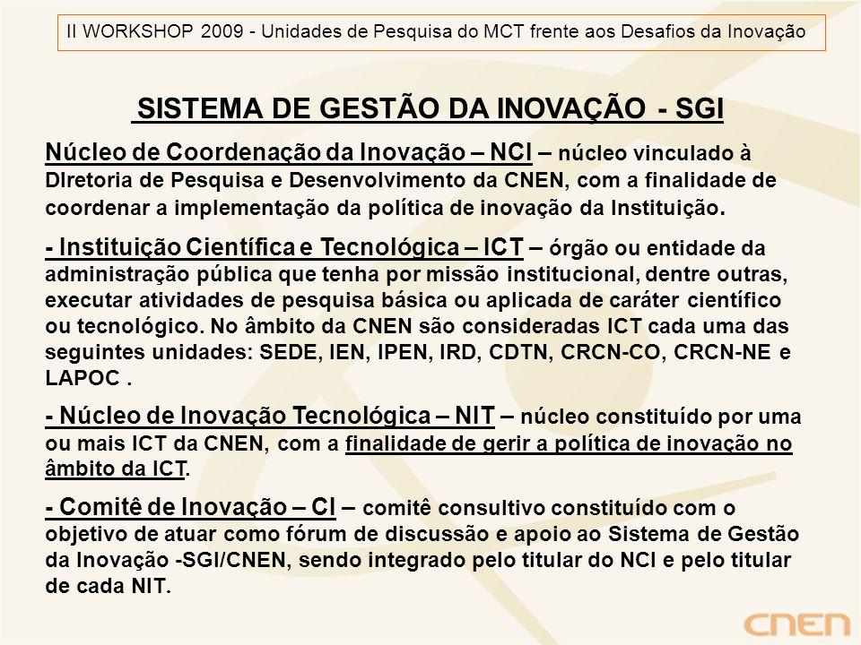 SISTEMA DE GESTÃO DA INOVAÇÃO - SGI