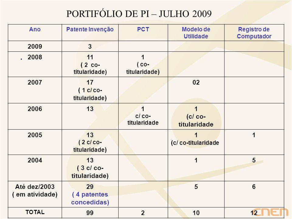 Registro de Computador ( 4 patentes concedidas)